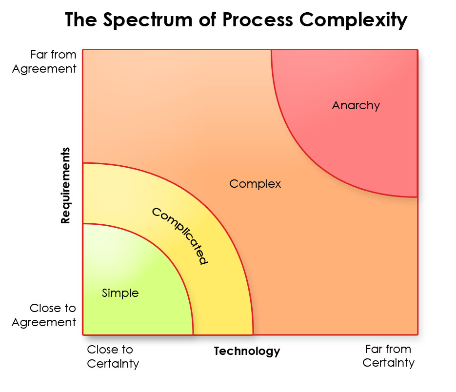 complicated processes