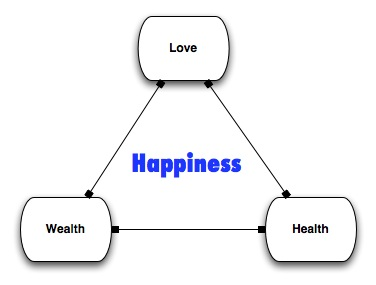 happiness-triad
