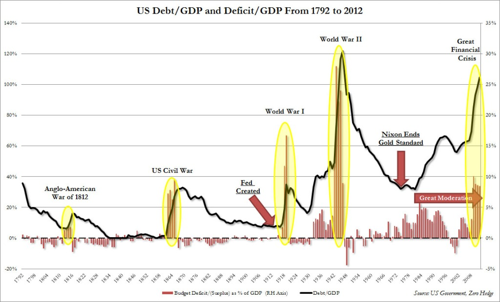 US Debt to GDP Since Independence_1